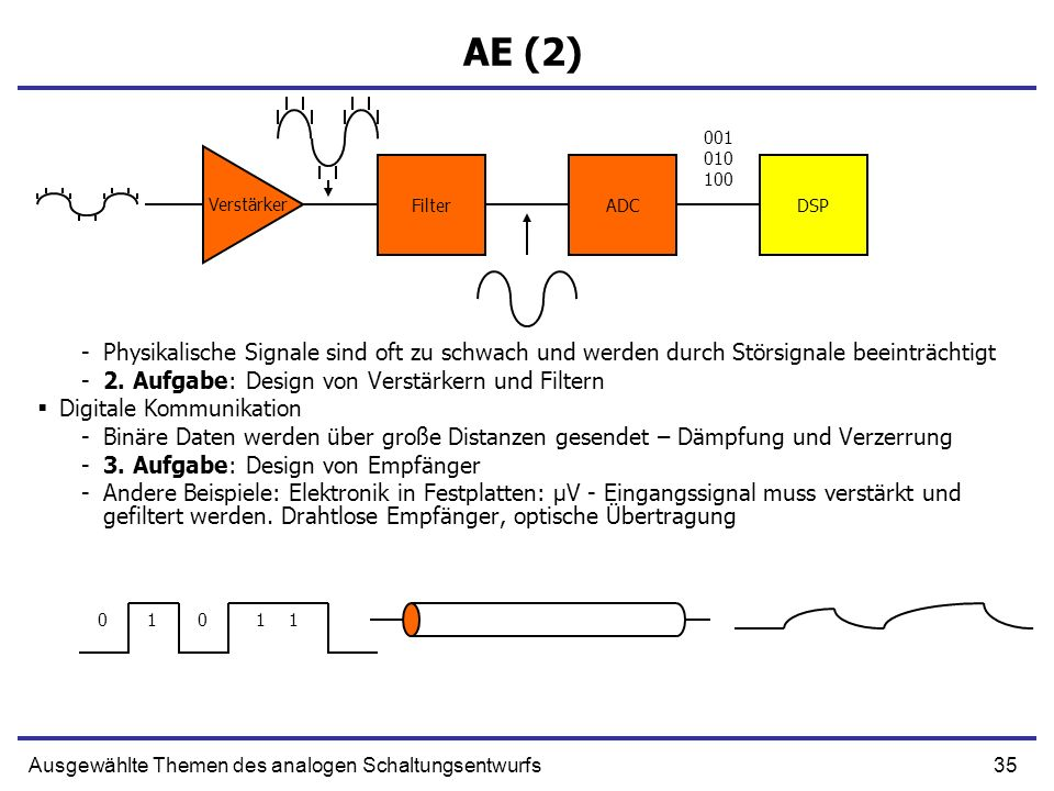 AE (2) 001. 010. 100. Filter. ADC. DSP. Verstärker. Physikalische Signale sind oft zu schwach und werden durch Störsignale beeinträchtigt.