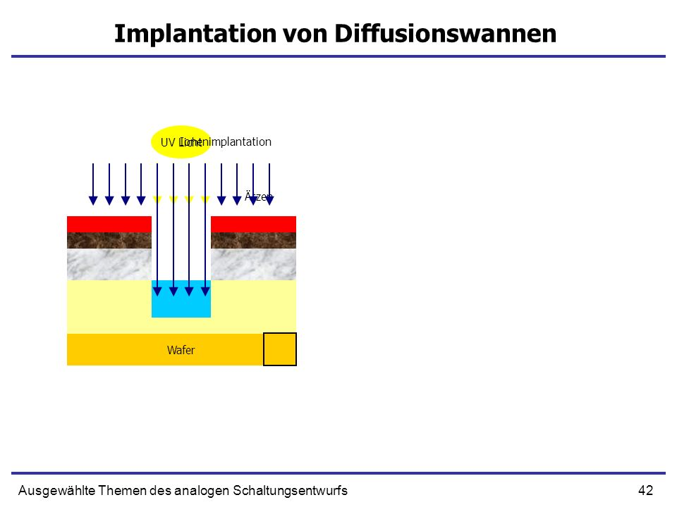 Implantation von Diffusionswannen