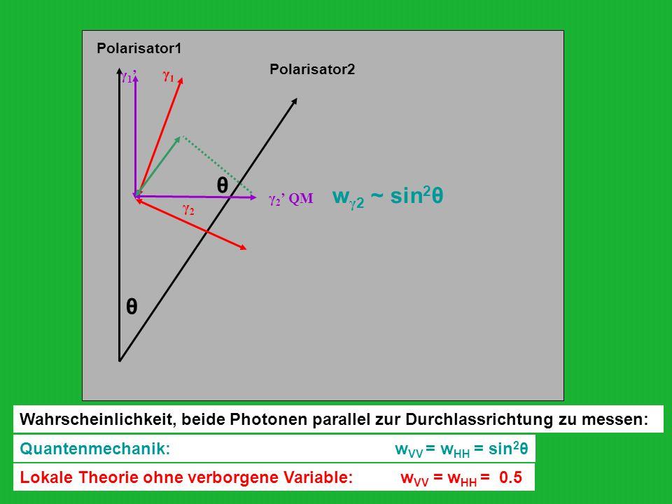 Polarisator1 γ1' γ1. Polarisator2. wγ2 ~ sin2θ. θ. γ2' QM. γ2. θ.