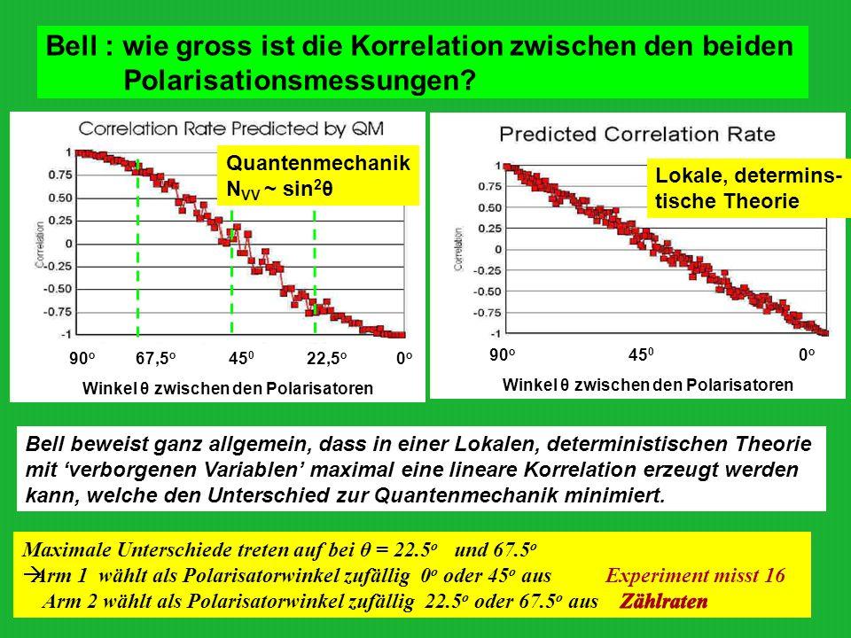 Bell : wie gross ist die Korrelation zwischen den beiden Polarisationsmessungen
