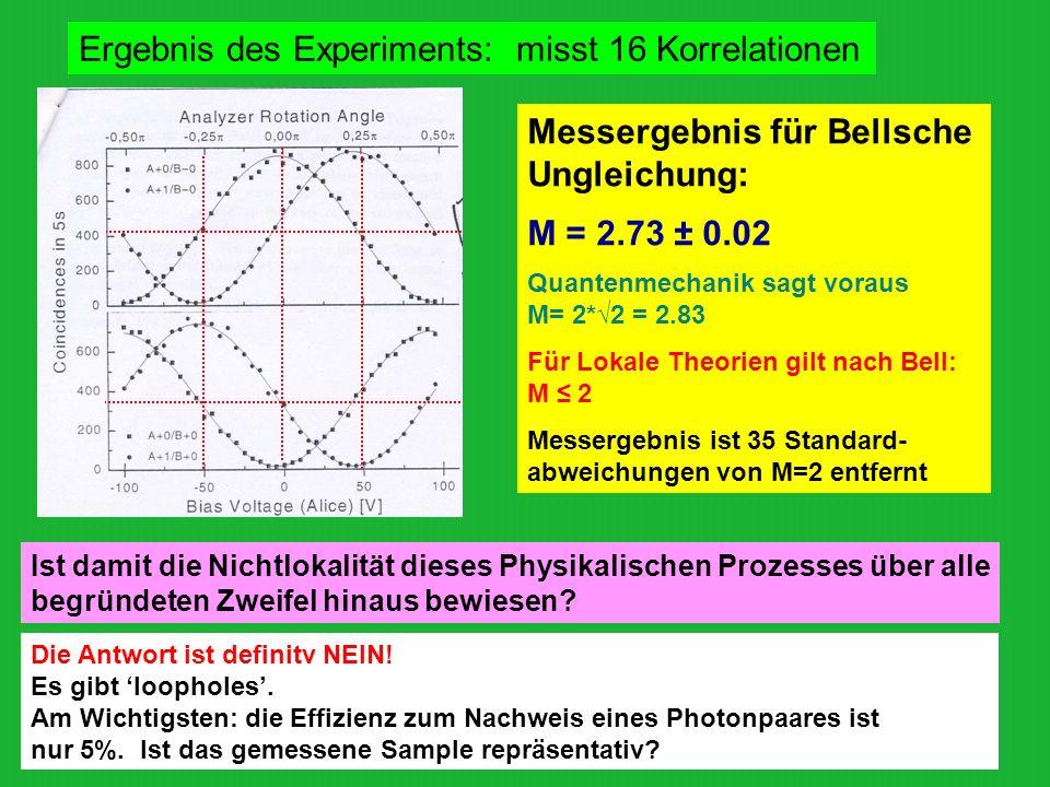 Ergebnis des Experiments: misst 16 Korrelationen