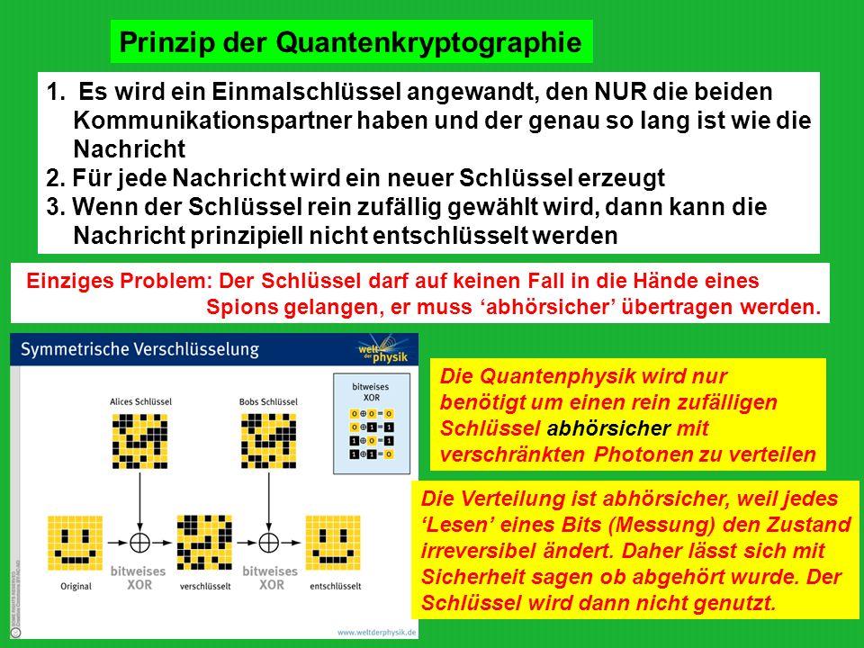 Prinzip der Quantenkryptographie