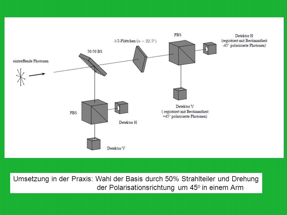 Umsetzung in der Praxis: Wahl der Basis durch 50% Strahlteiler und Drehung