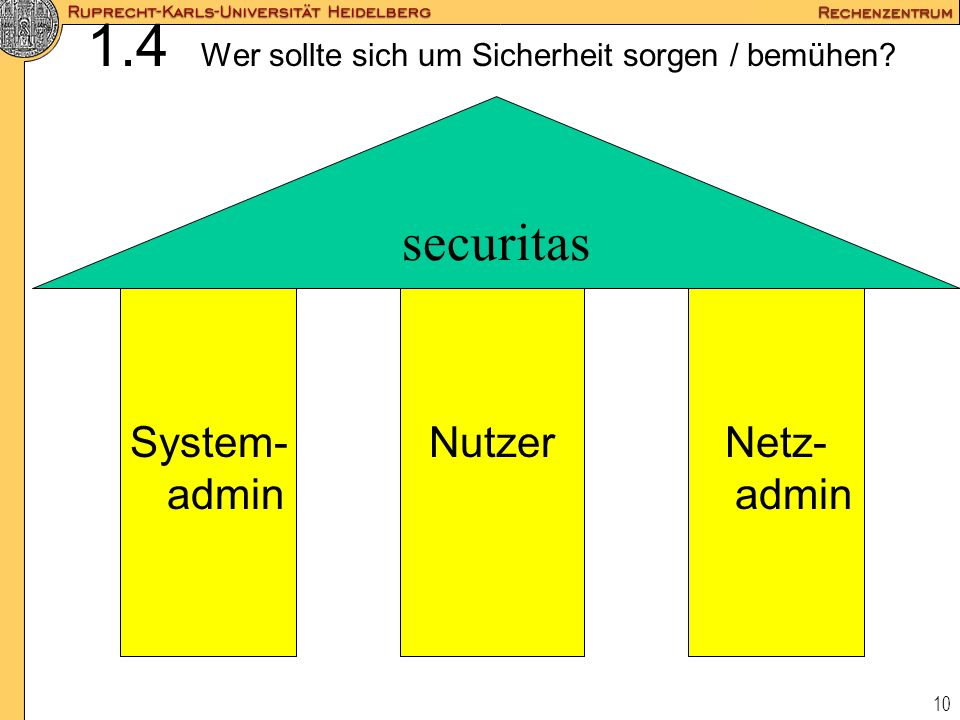 1.4 Wer sollte sich um Sicherheit sorgen / bemühen
