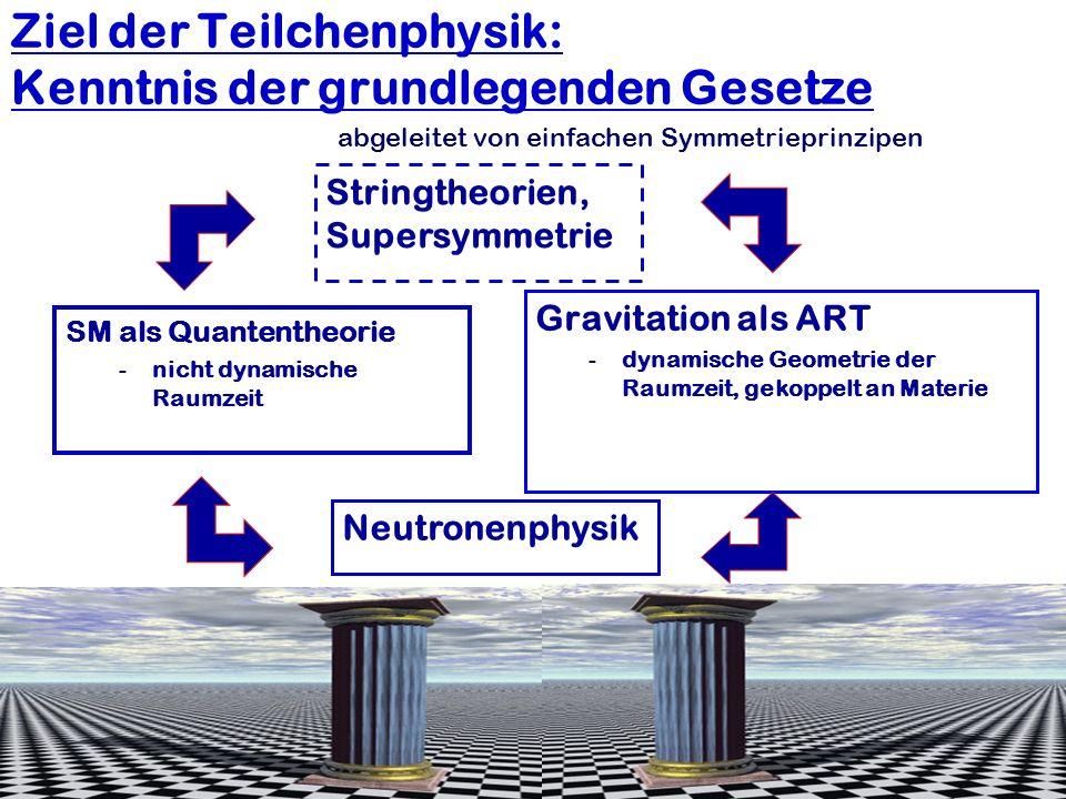 Ziel der Teilchenphysik: Kenntnis der grundlegenden Gesetze