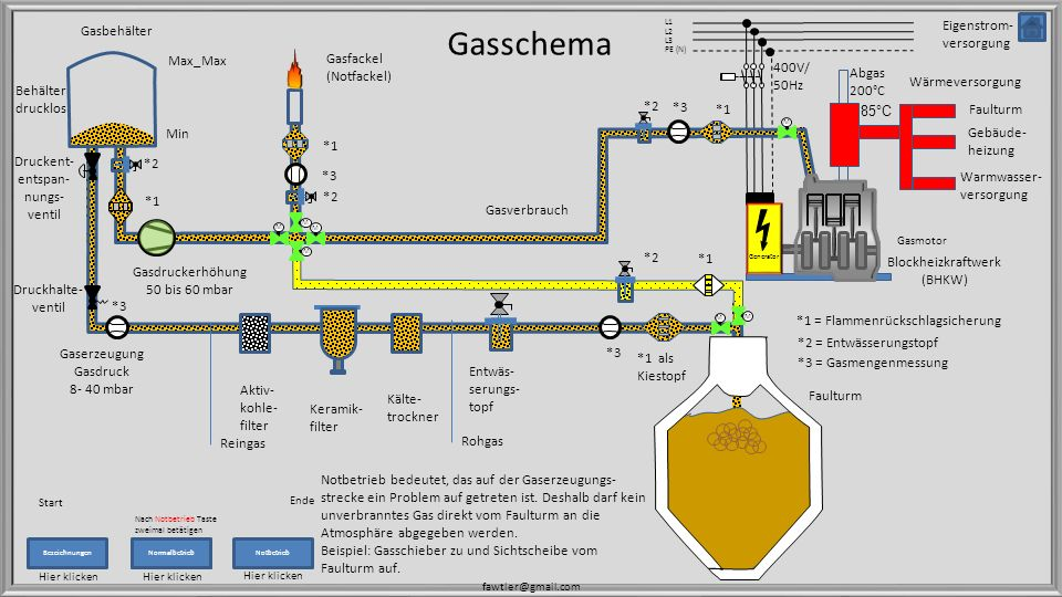 Gasschema Gasbehälter Eigenstrom-versorgung Max_Max