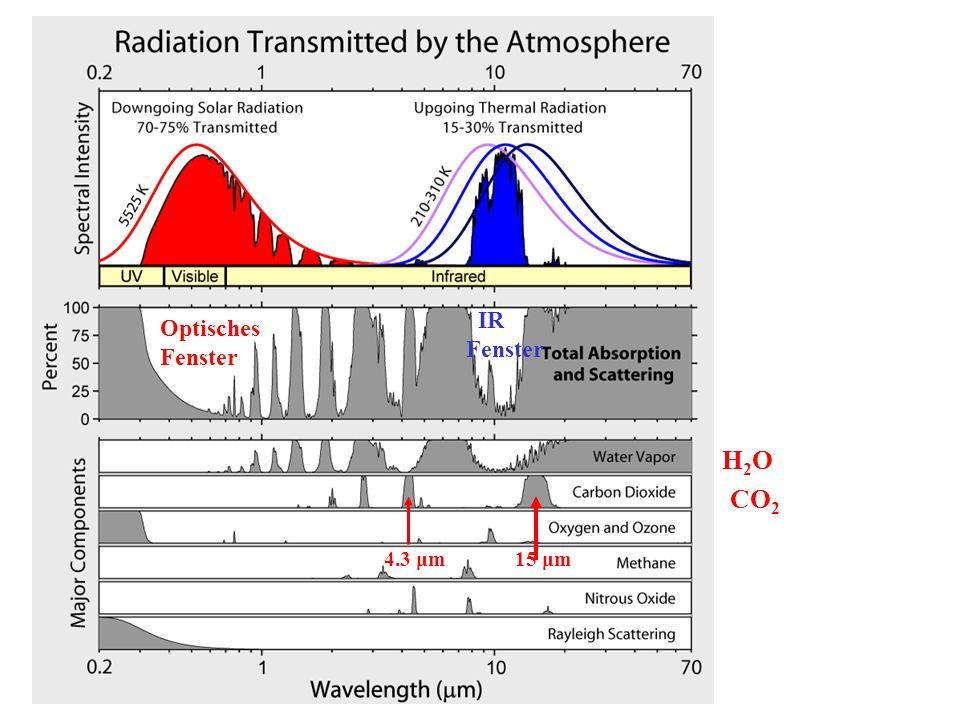 IR Fenster Optisches Fenster H2O CO2 4.3 μm 15 μm