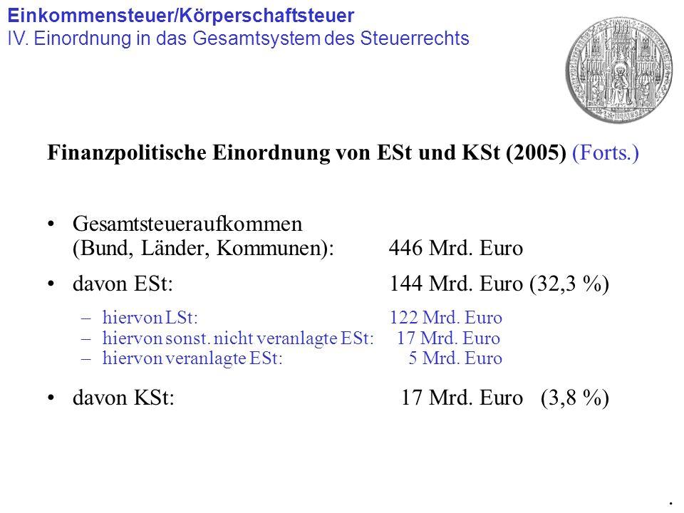 Finanzpolitische Einordnung von ESt und KSt (2005) (Forts.)