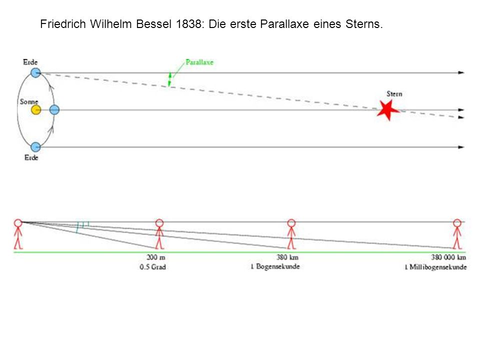 Friedrich Wilhelm Bessel 1838: Die erste Parallaxe eines Sterns.
