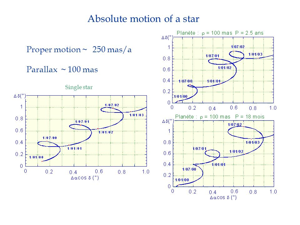 Absolute motion of a star