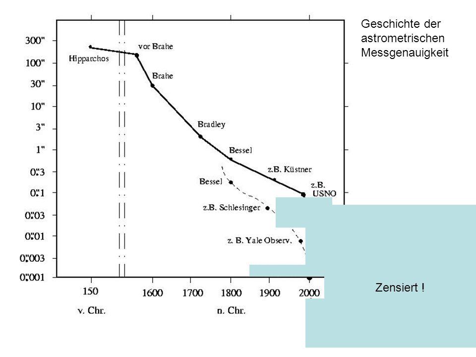 Geschichte der astrometrischen Messgenauigkeit