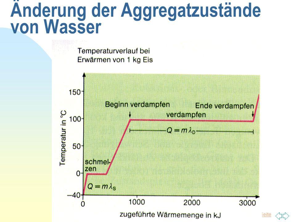 Änderung der Aggregatzustände von Wasser