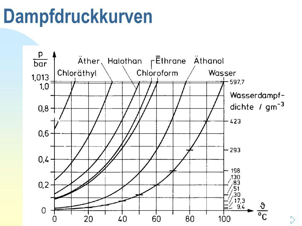 Dampfdruckkurven