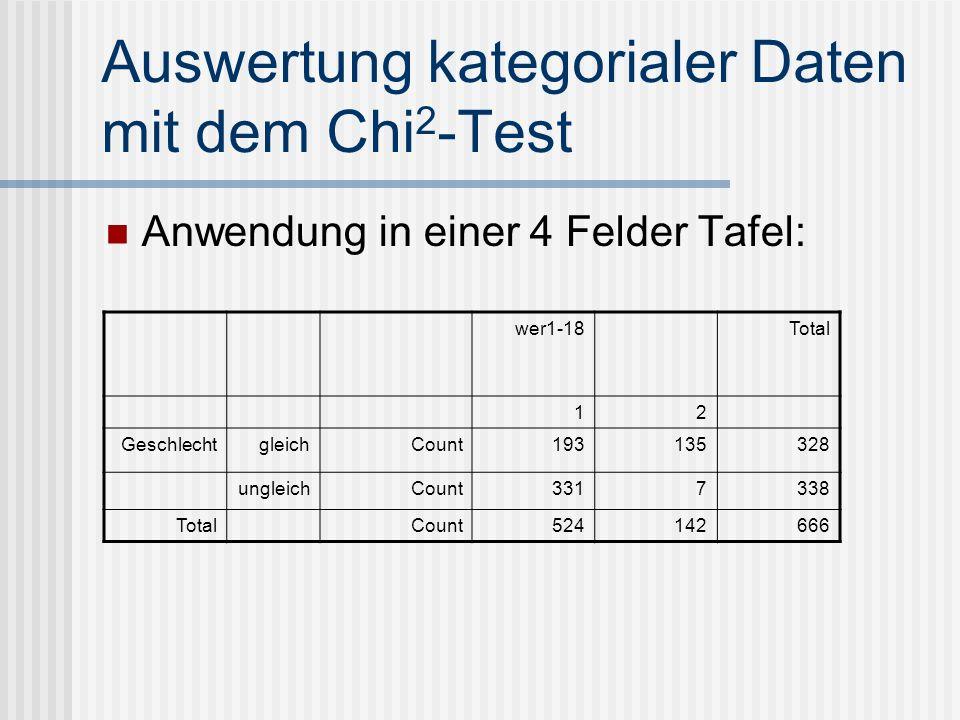 Auswertung kategorialer Daten mit dem Chi2-Test