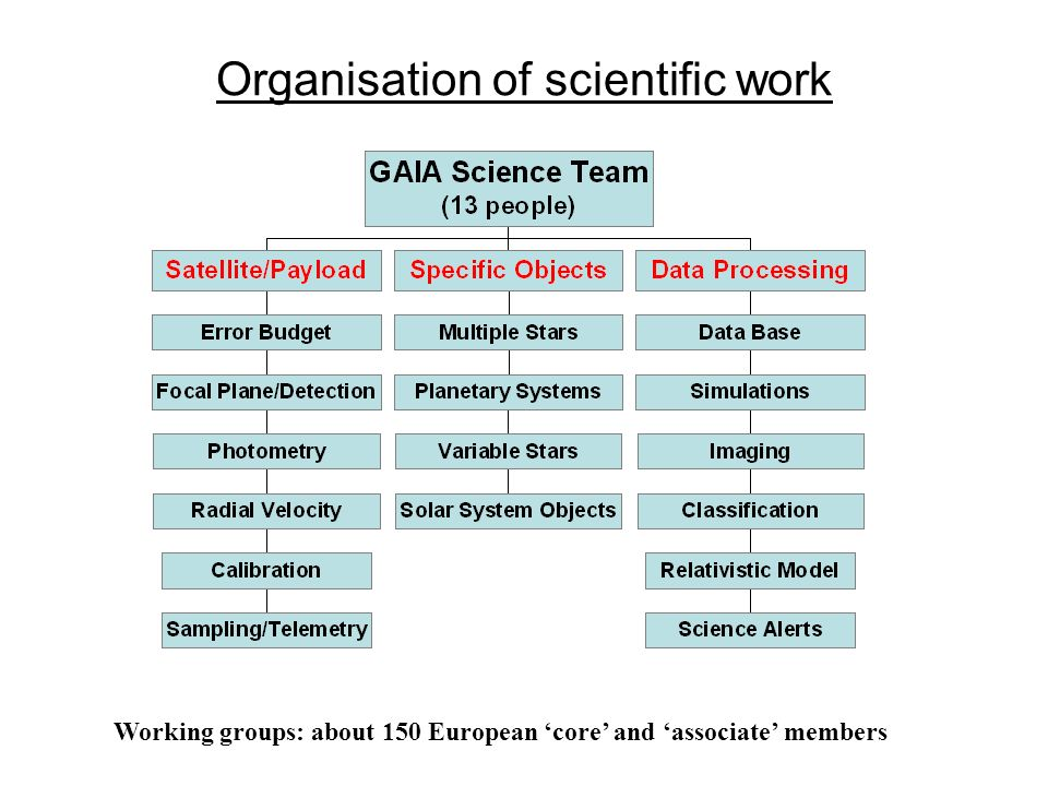 Organisation of scientific work