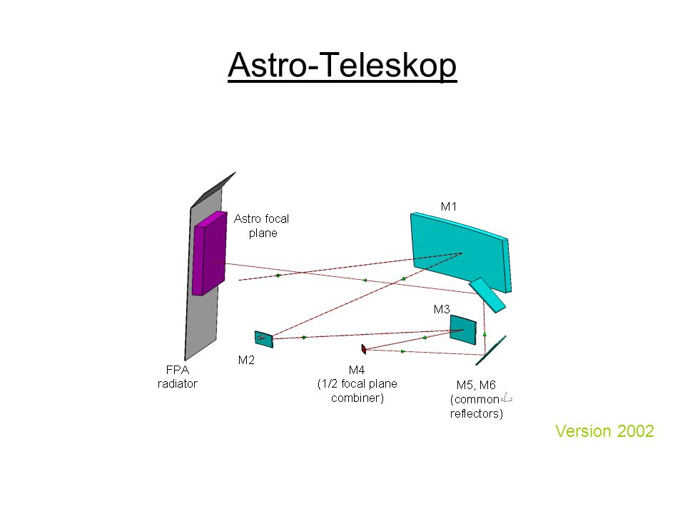 Astro-Teleskop Version 2002