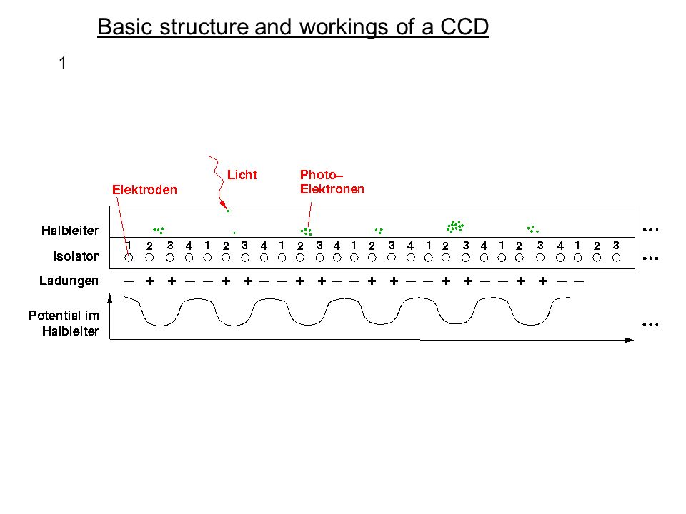 Basic structure and workings of a CCD