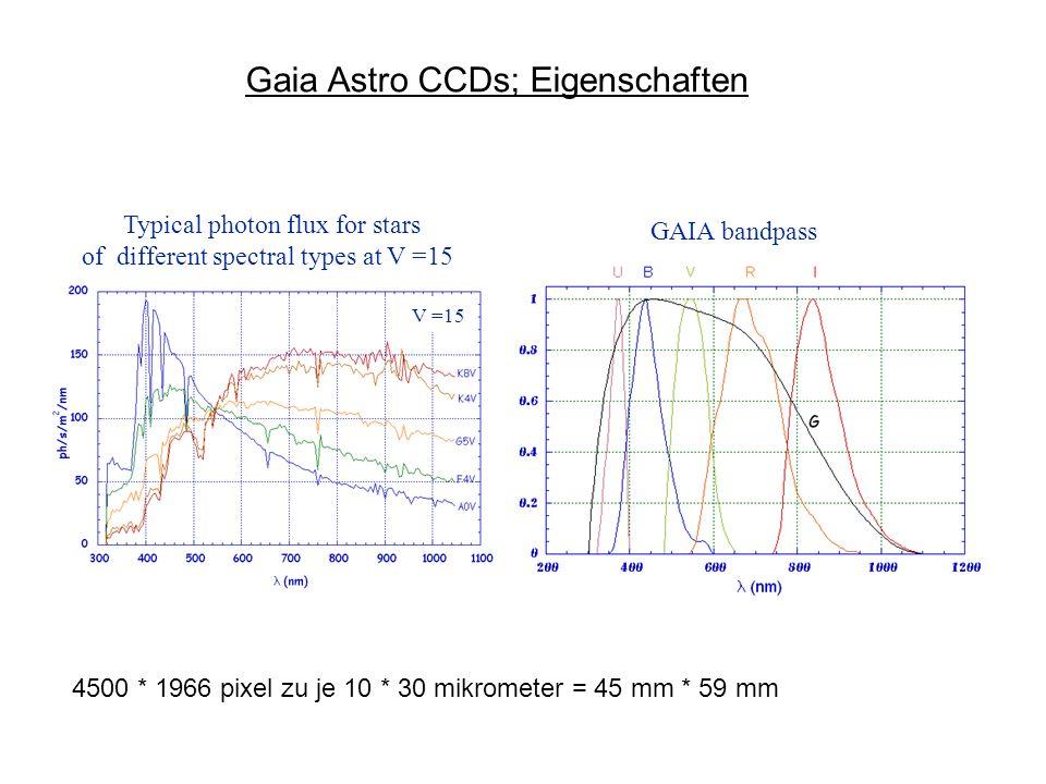 Gaia Astro CCDs; Eigenschaften
