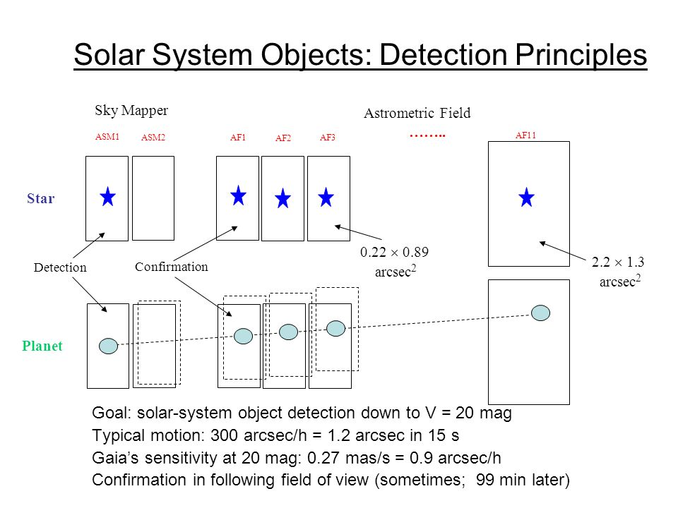 Solar System Objects: Detection Principles