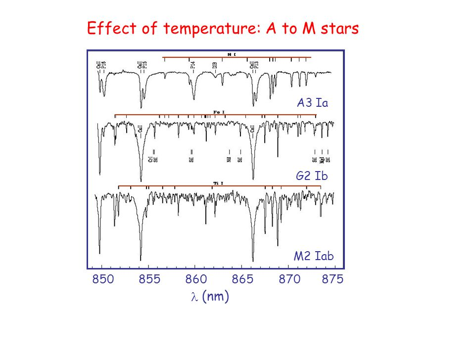 Effect of temperature on buoyancy ib