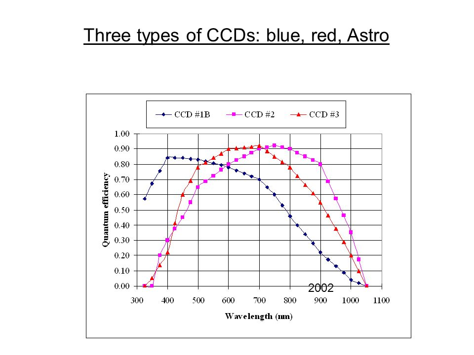 Three types of CCDs: blue, red, Astro