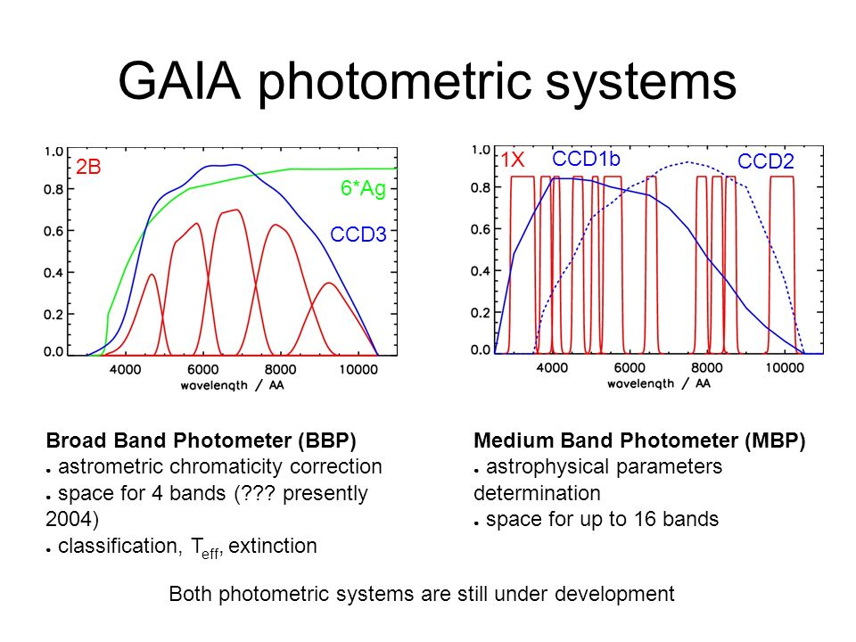 GAIA photometric systems