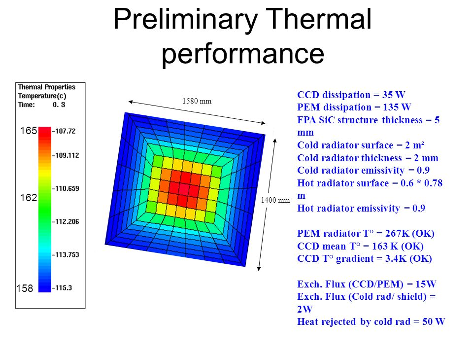 Preliminary Thermal performance