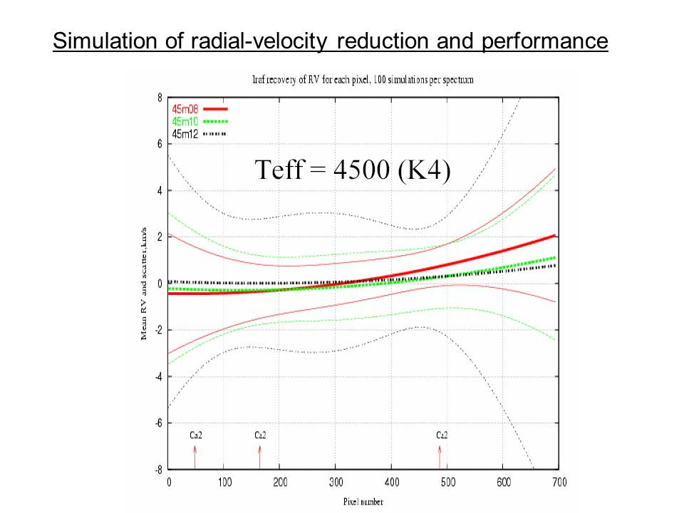 Simulation of radial-velocity reduction and performance