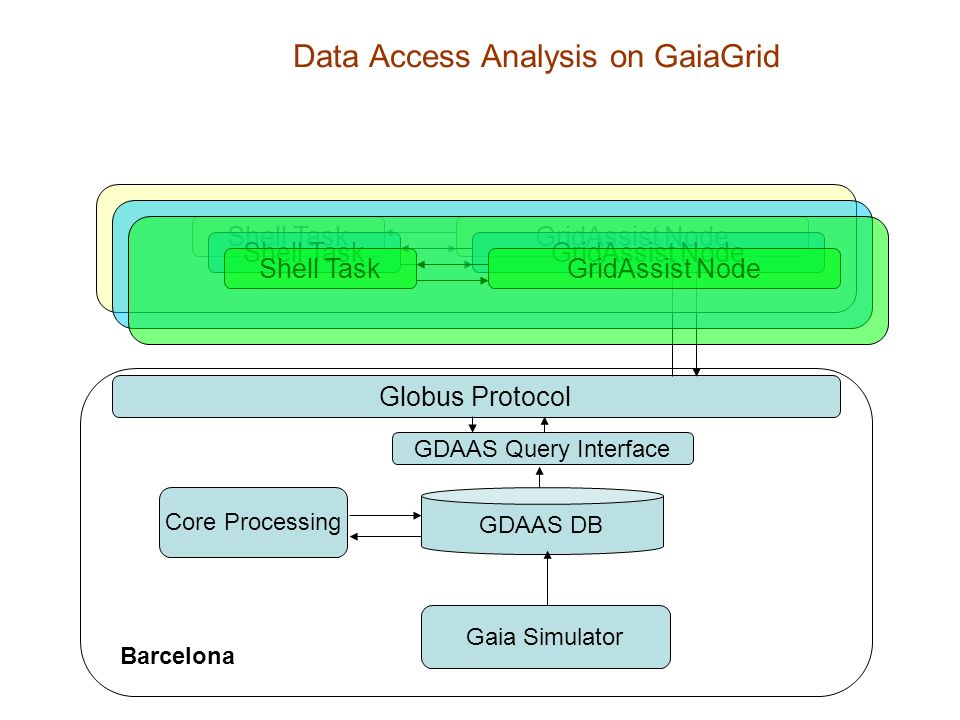Data Access Analysis on GaiaGrid