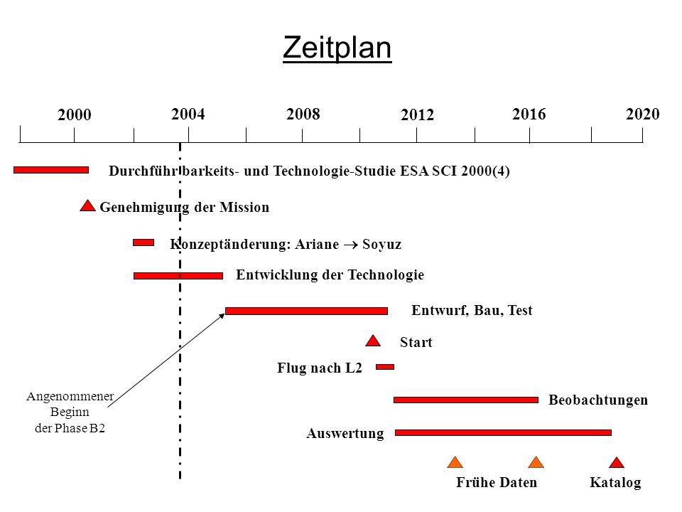 Zeitplan2000. 2004. 2008. 2012. 2016. 2020. Durchführ barkeits- und Technologie-Studie ESA SCI 2000(4)