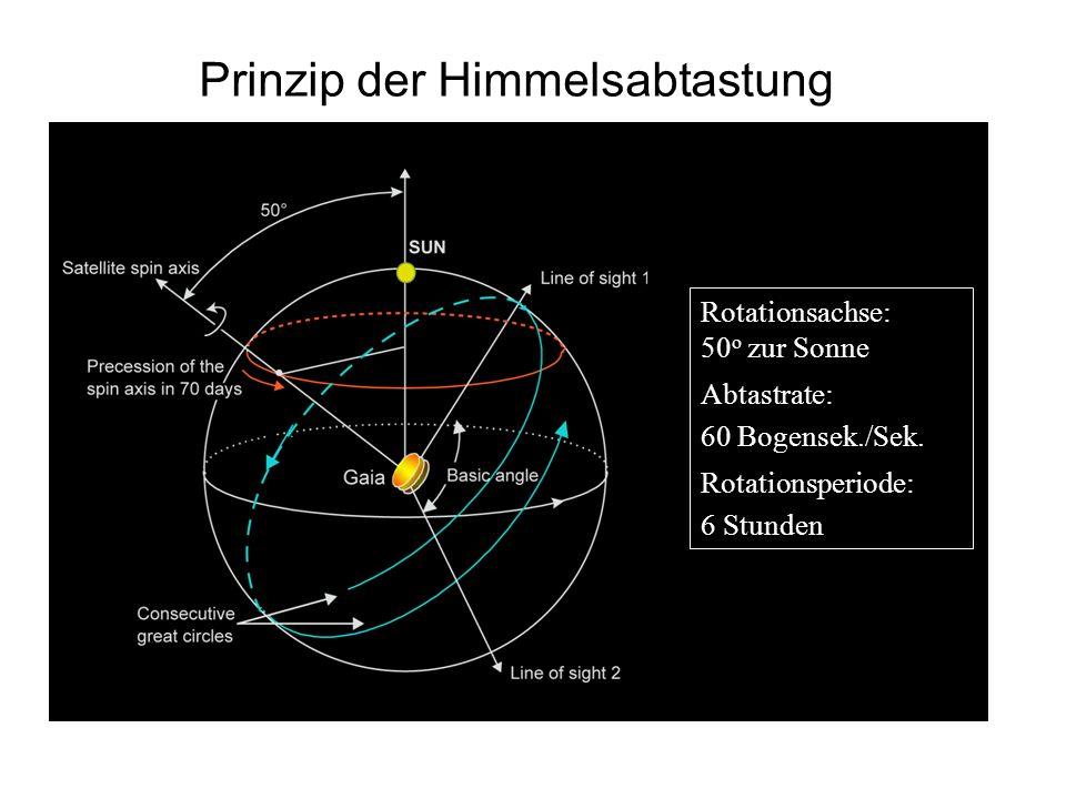 Prinzip der Himmelsabtastung
