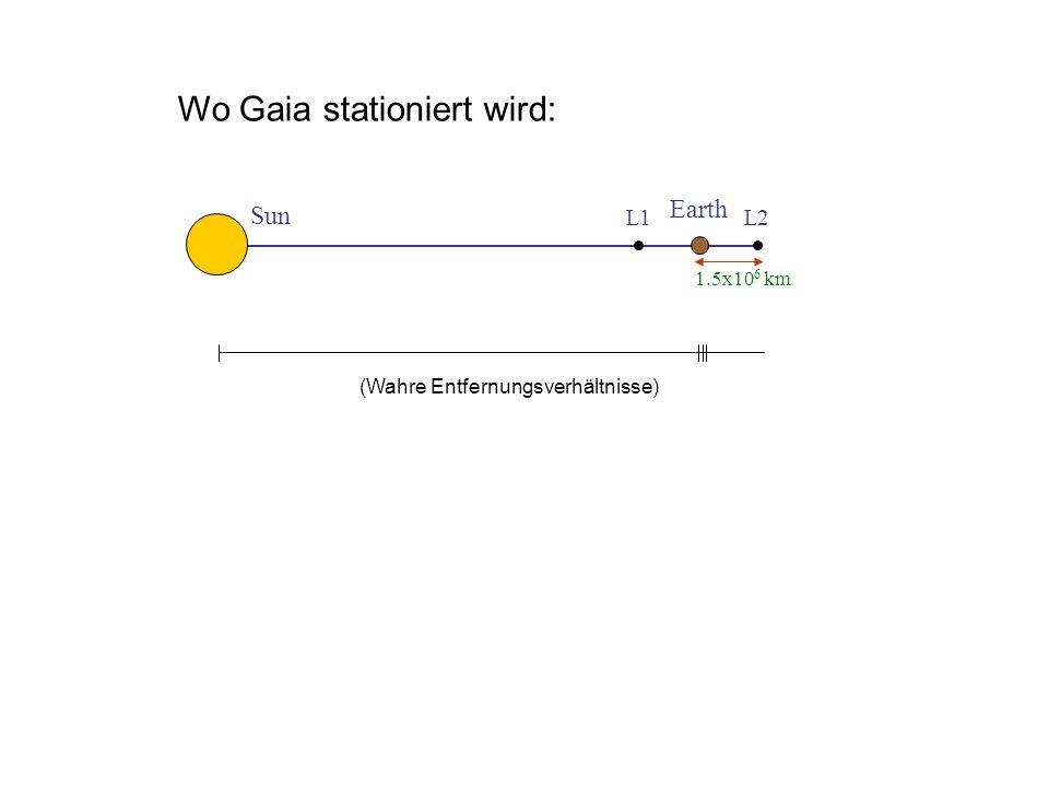 Wo Gaia stationiert wird: