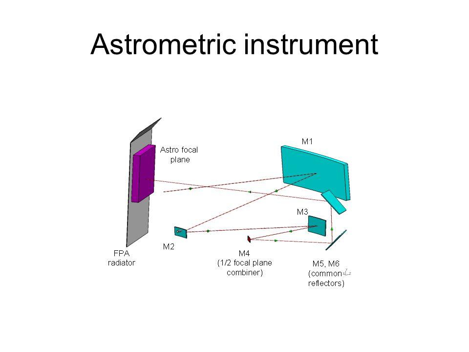 Astrometric instrument
