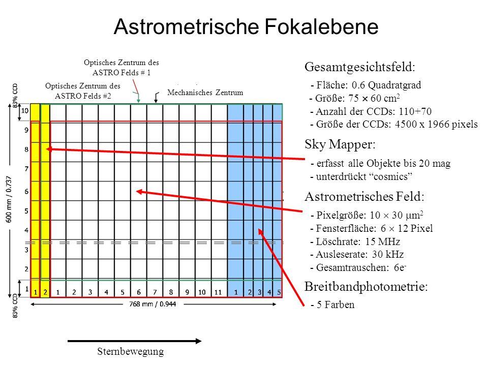 Astrometrische Fokalebene