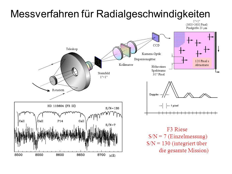 Messverfahren für Radialgeschwindigkeiten