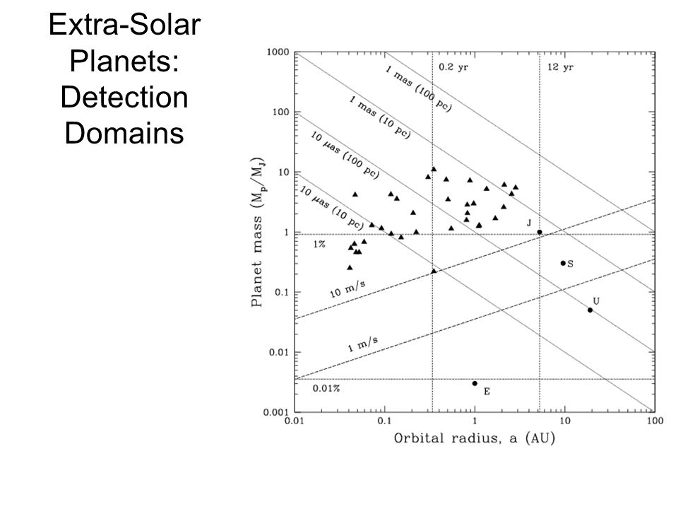 Extra-Solar Planets: Detection Domains