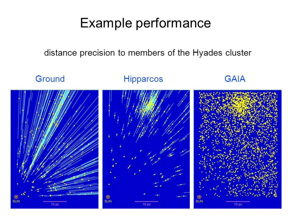 distance precision to members of the Hyades cluster