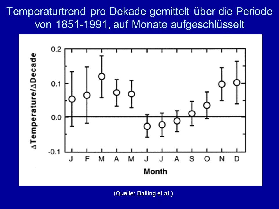 Temperaturtrend pro Dekade gemittelt über die Periode von 1851-1991, auf Monate aufgeschlüsselt
