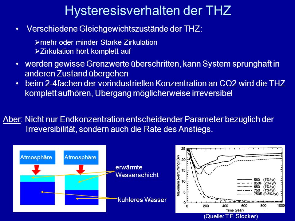 Hysteresisverhalten der THZ