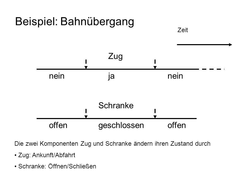 Beispiel: Bahnübergang
