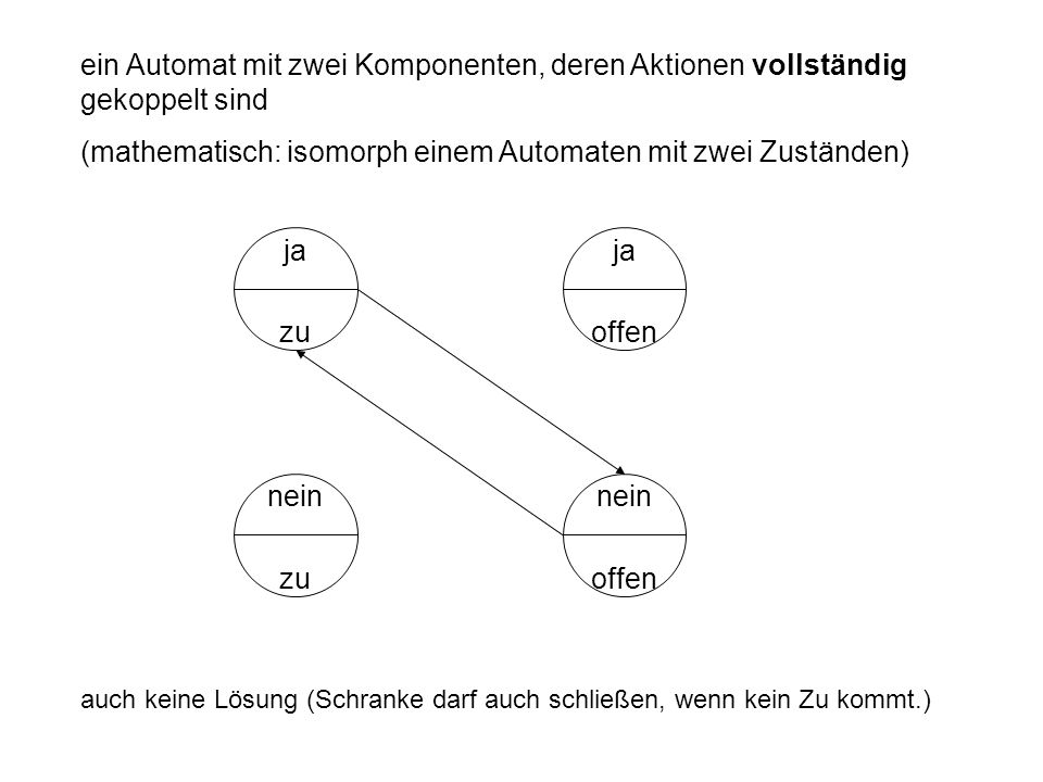 (mathematisch: isomorph einem Automaten mit zwei Zuständen)