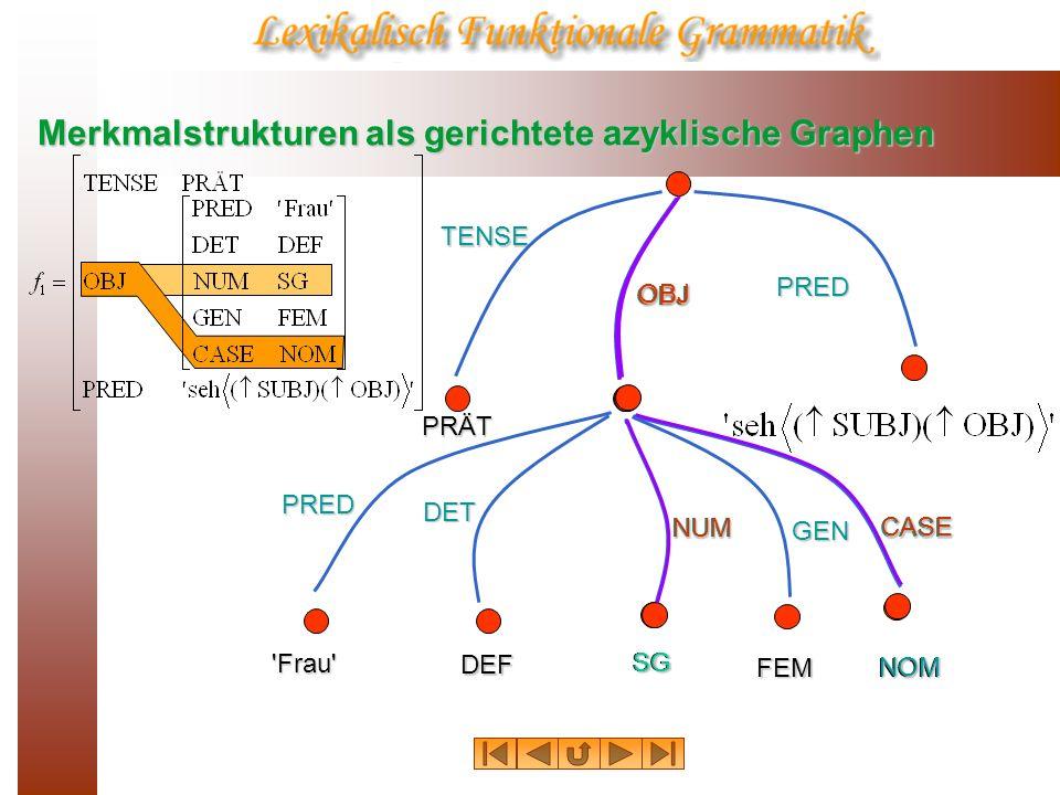 Merkmalstrukturen als gerichtete azyklische Graphen