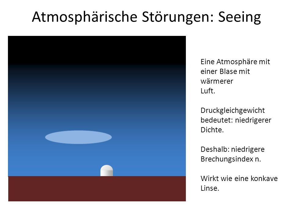 Atmosphärische Störungen: Seeing