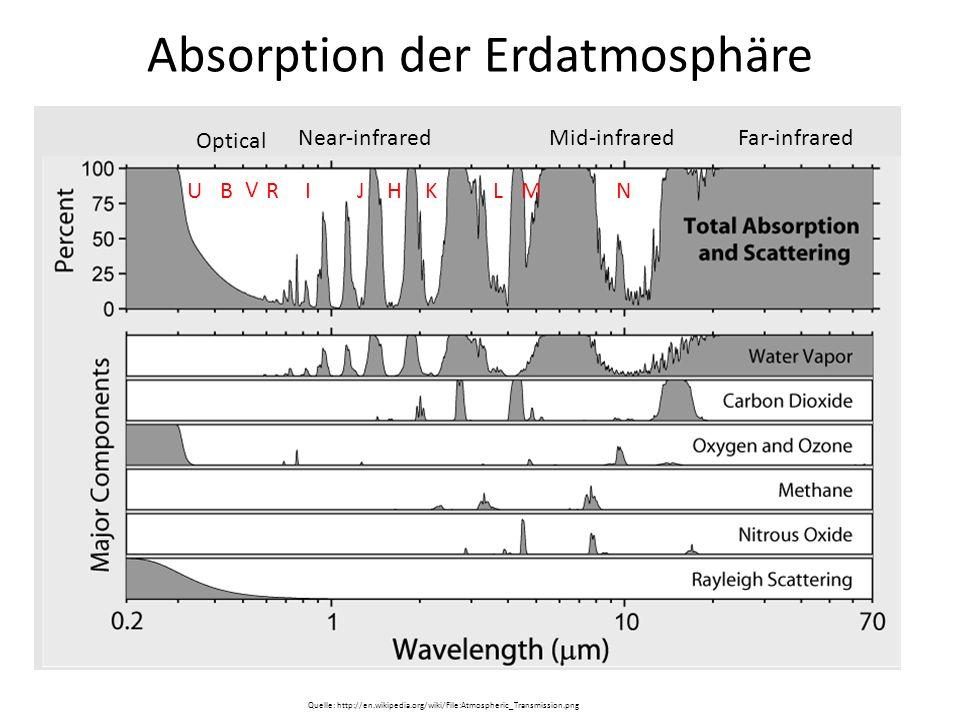 Absorption der Erdatmosphäre