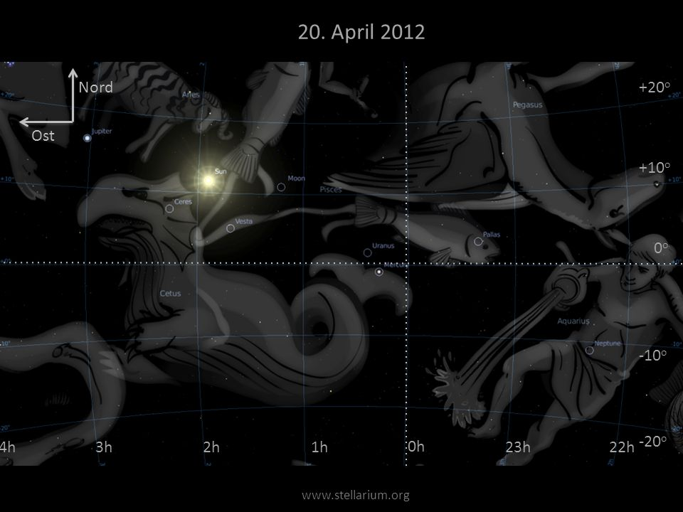 20. April 2012 Nord +20o Ost +10o 0o -10o -20o 4h 3h 2h 1h 0h 23h 22h