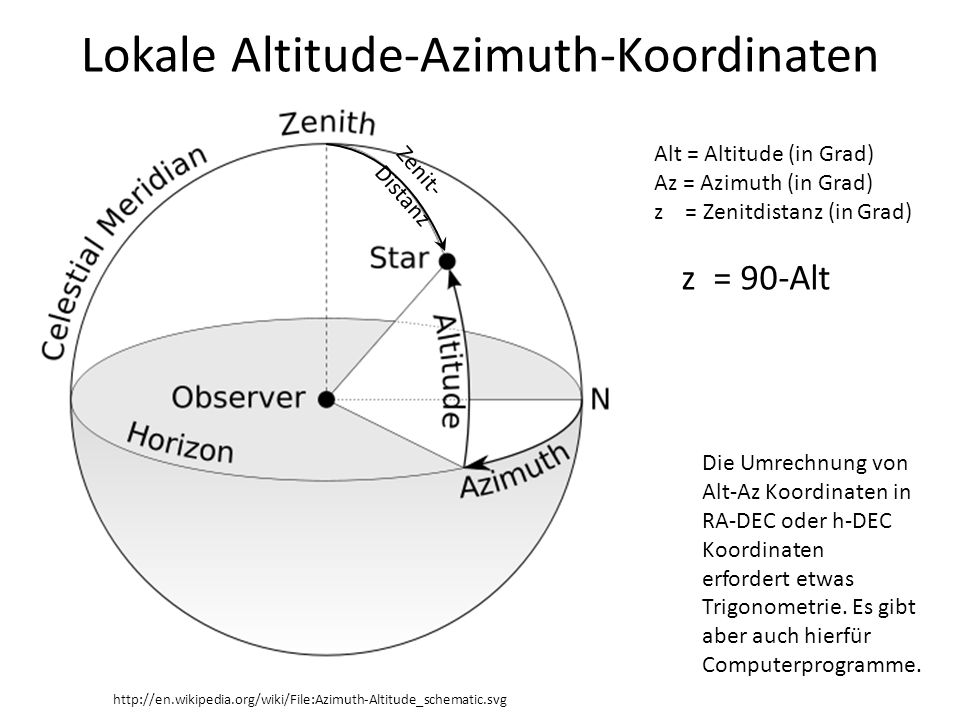 Lokale Altitude-Azimuth-Koordinaten