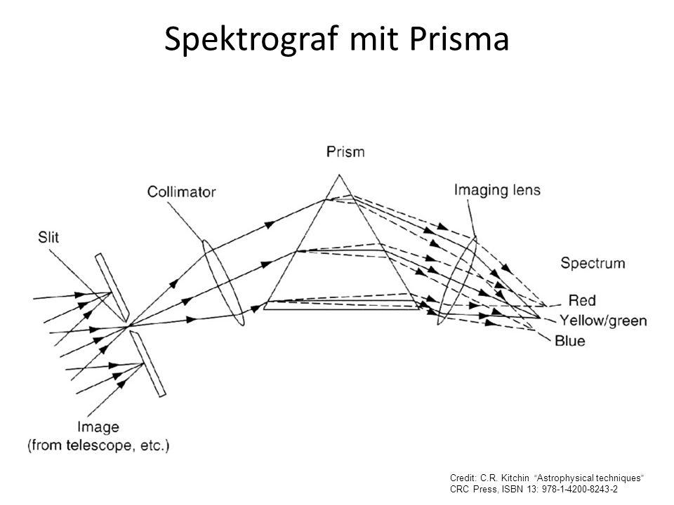 Spektrograf mit Prisma