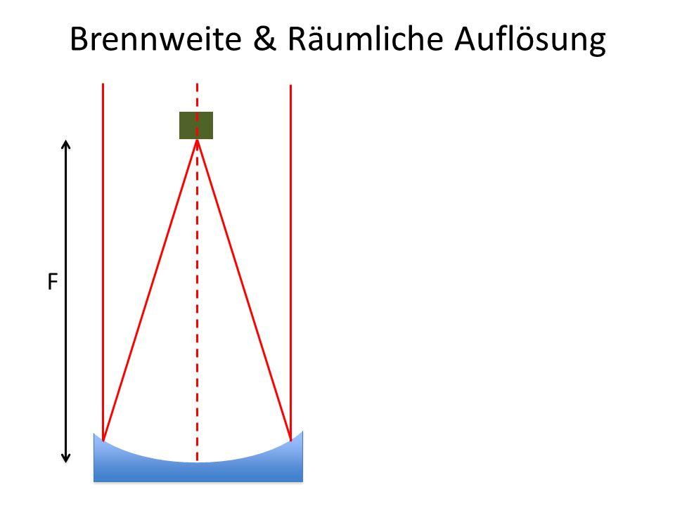 Brennweite & Räumliche Auflösung