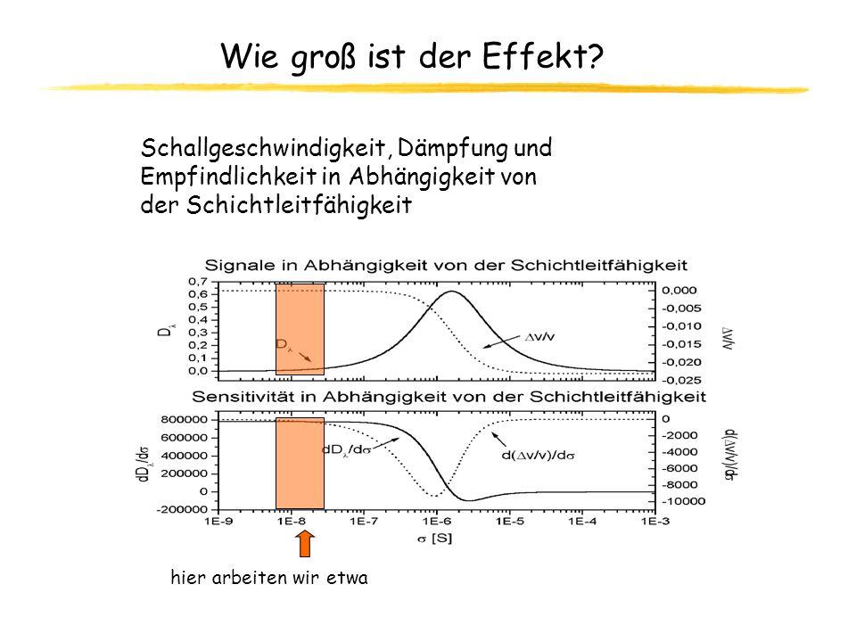 Wie groß ist der Effekt Schallgeschwindigkeit, Dämpfung und
