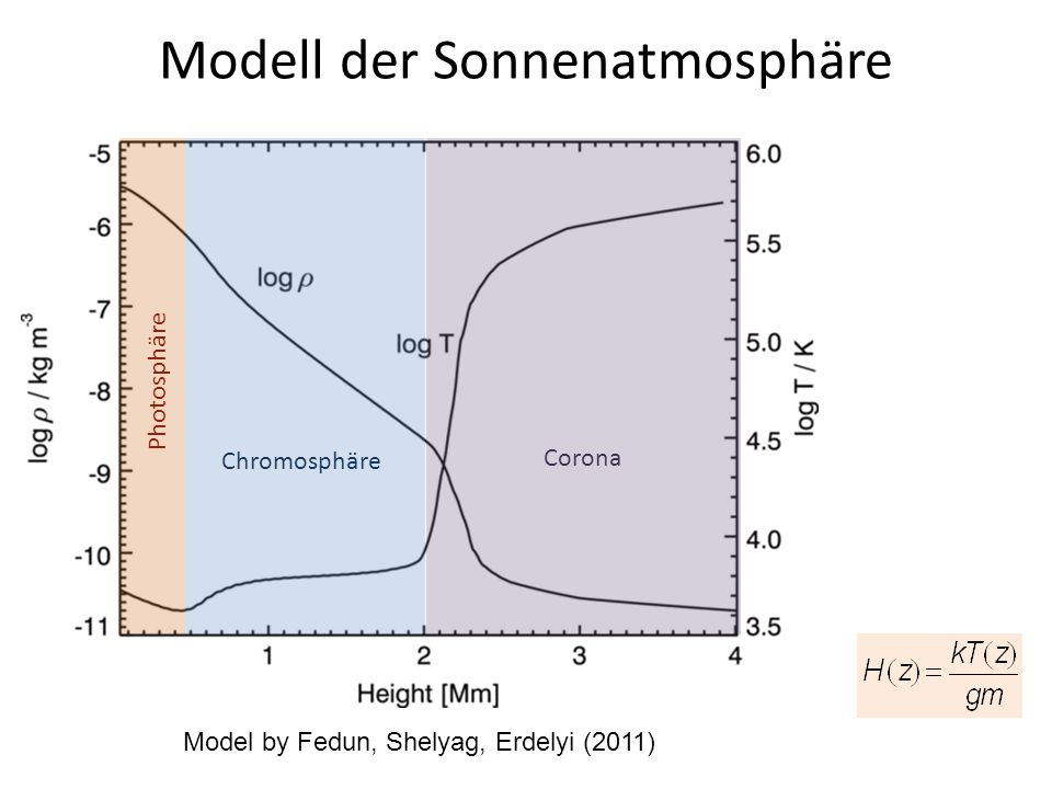 Modell der Sonnenatmosphäre